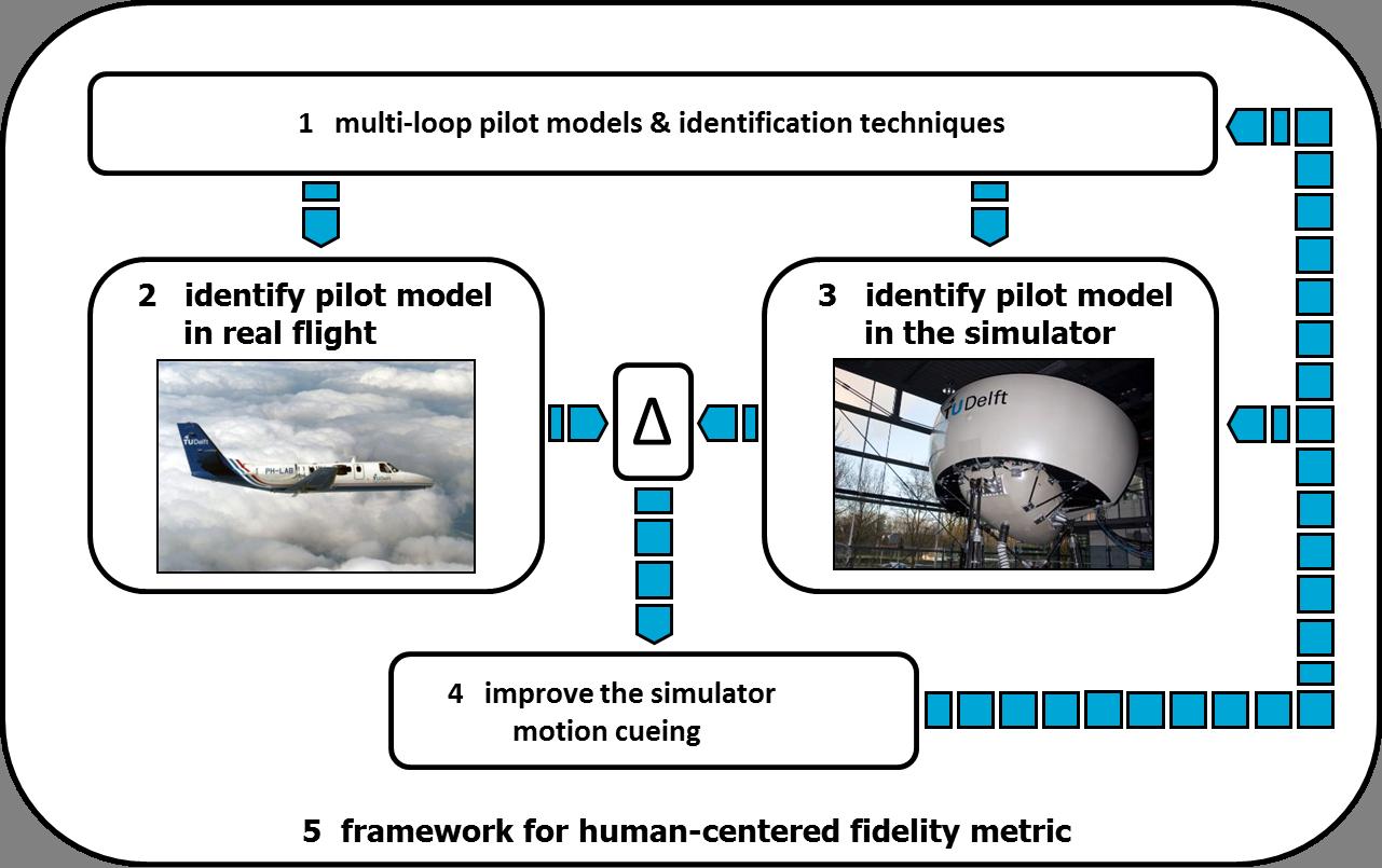 Flight simulator motion cueing fidelity assessment - Delft